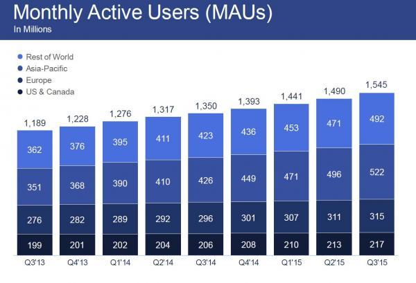 utenti attivi mensilmente facebook