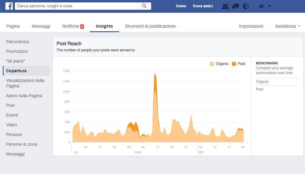Social network dati Geofelix