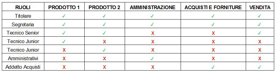 Slack-agile-management-geofelix-canali-ruoli