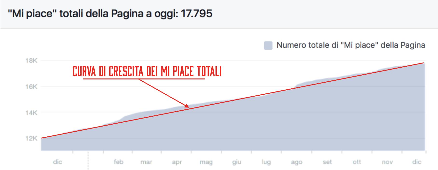 Dettaglio del Numero di fan della pagina Facebook - curva di crescita