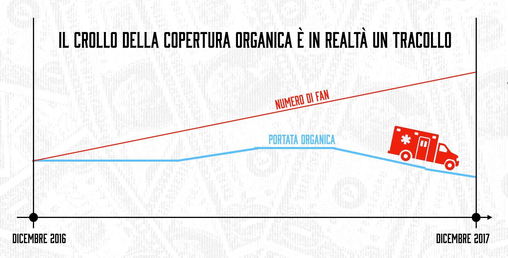 Sovrapposizione-dei-grafici-fan-della-pagina-e-copertura-organica-il-tracollo-della-reach-organica-facebook