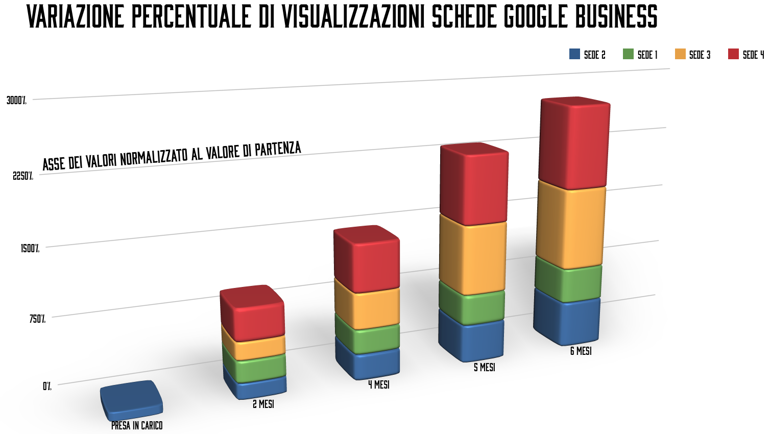 ottimzzazione-google-business-seo-marketing-sanitario