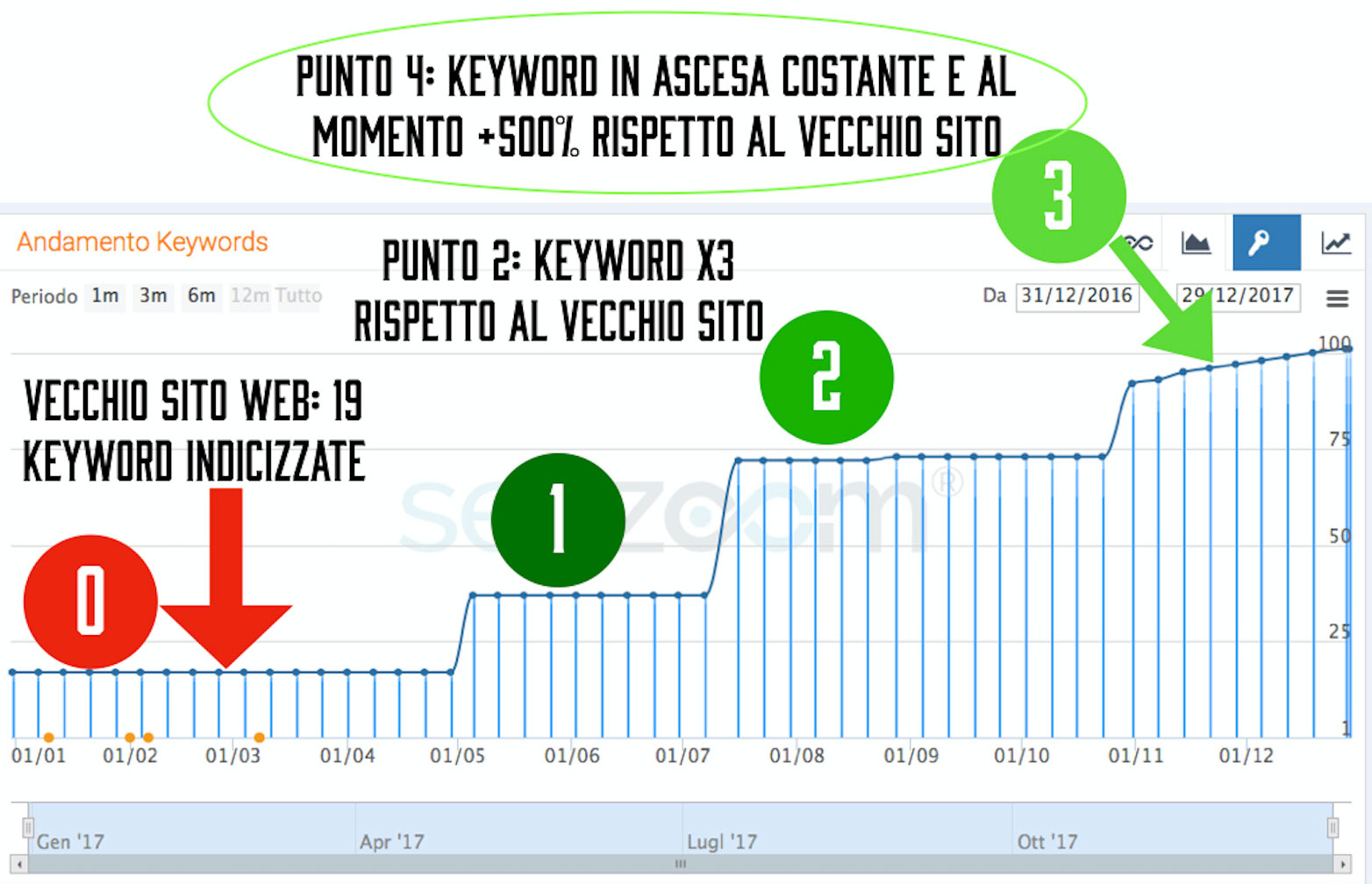 seo-marketing-sanitario-creazione-sito-web-adwords