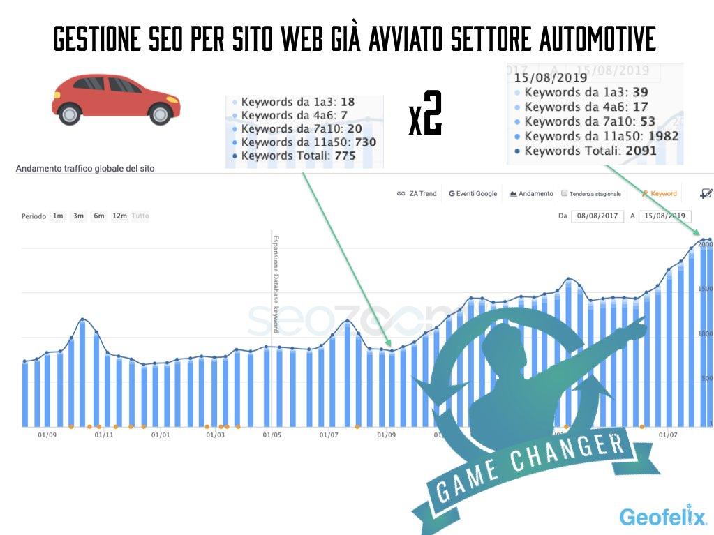 esperto-gestione-seo-automotive-pavia-milano-garlasco-vigevano-voghera-web-agency