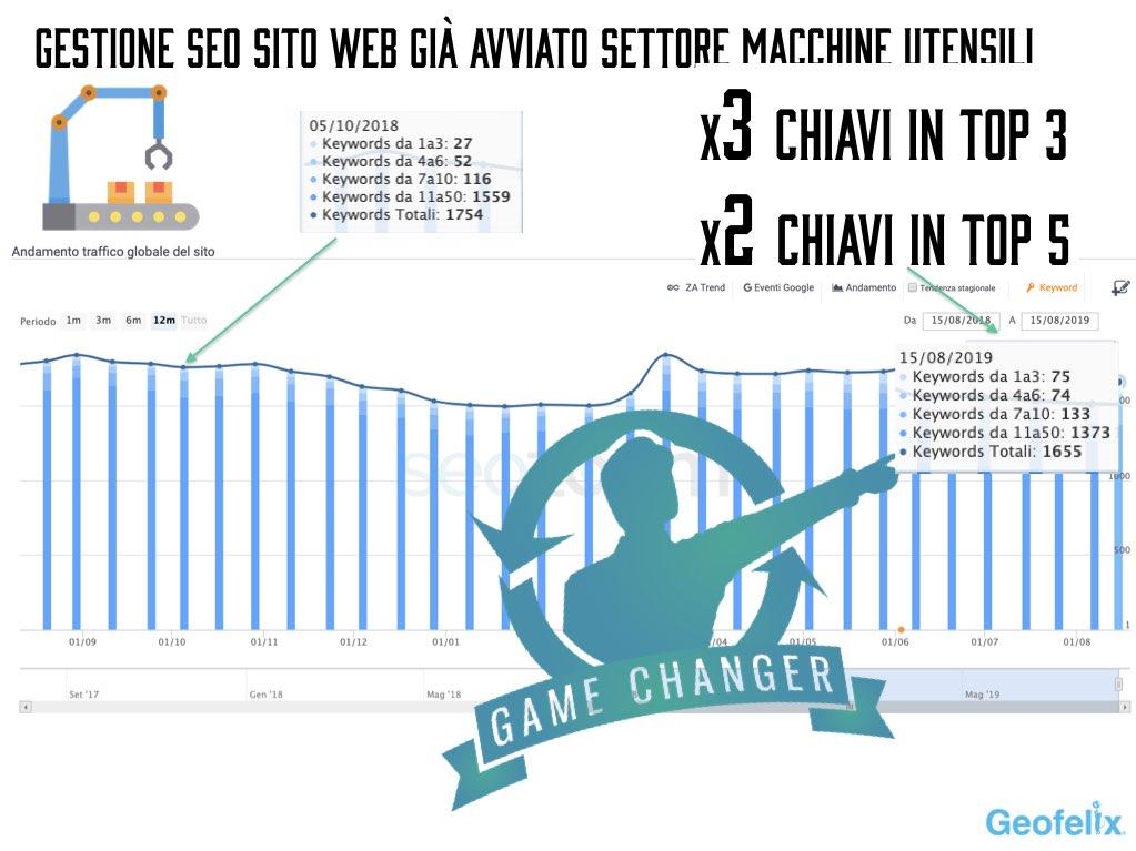gestione-seo-esperto-macchine-utensili-pmi-pavia-milano-garlasco-vigevano-voghera-web-agency